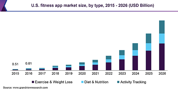U.S. Fitness apps market size in USD Billion for the period of 2015-2026